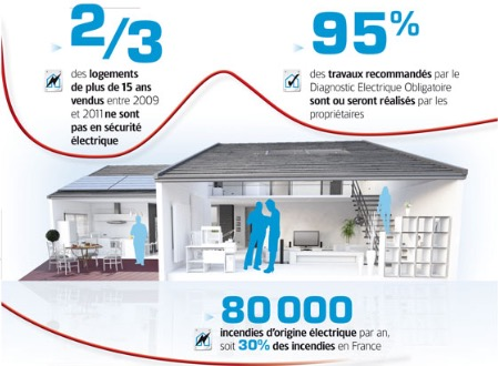 NCIsolation, Installation électrique, Île de France.